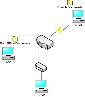 start-schema